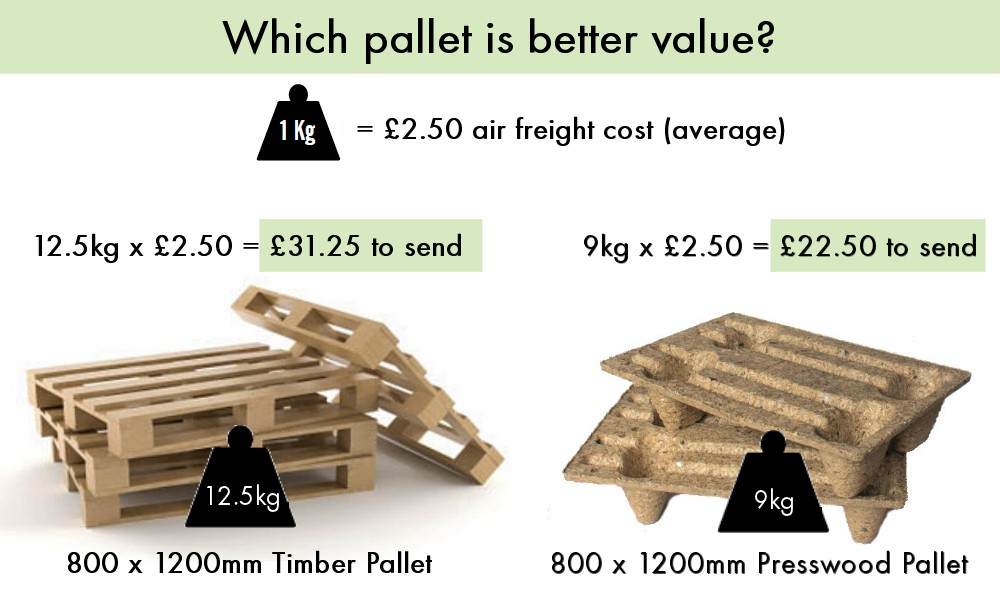 Pallets Airfreight