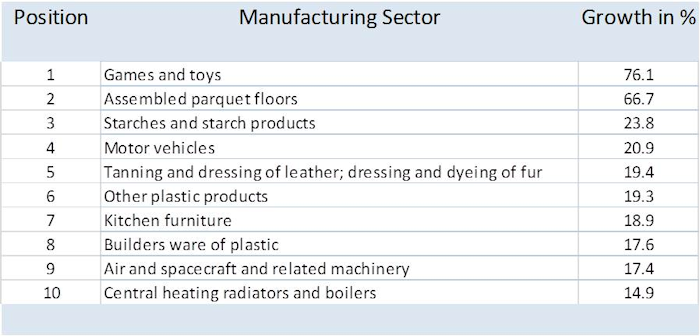 Manufacturing Stats